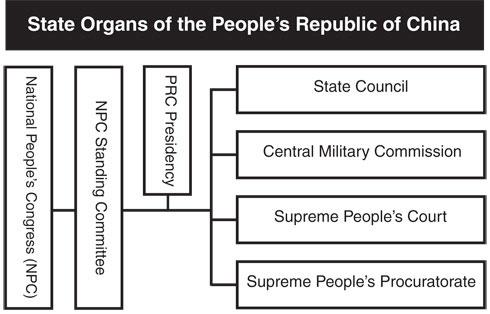 Governance System, Dual (Liǎngyuánhuà lǐngdǎo zhìdù 两元化领导制度)